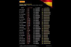 Selected Pirelli sets per driver for Spainish GP