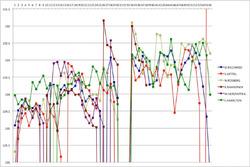 F1アメリカGP:ラップタイムグラフ(上位)