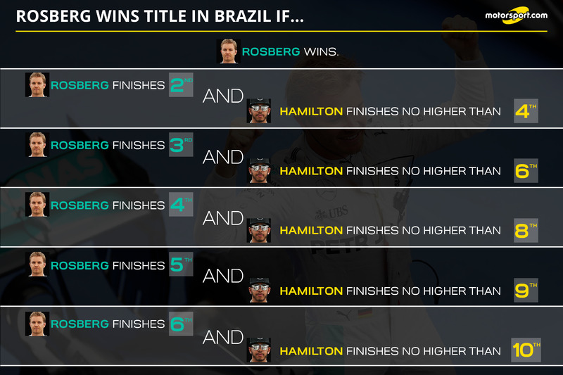 Rosberg wins the title in Brazil if...