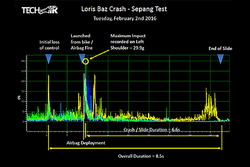 Loris Baz crash analysis