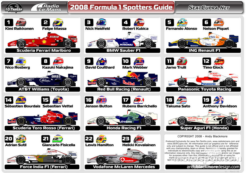 2008 Formula 1 Spotters Guide