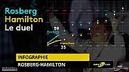 Le duel Rosberg-Hamilton lors de la saison 2016 de F1