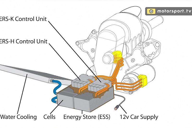 Аналіз скандалу: пояснення подвійної батареї Ferrari