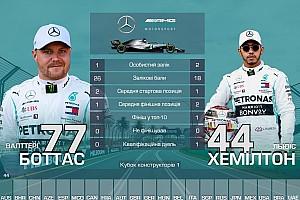 Дуелі напарників Ф1: хто найкращий після Гран Прі Австралії 2019 року?