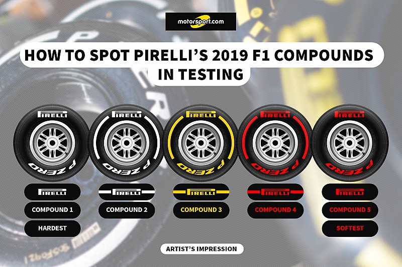 How to tell Pirelli's new F1 tyres apart in testing