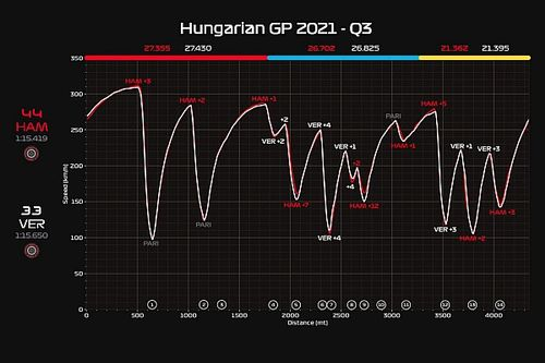 Red Bull pierde la supremacía técnica: ¿Cómo reaccionará Verstappen?