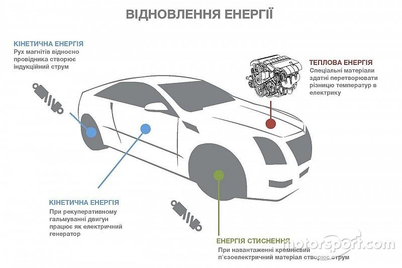 MaRS - проект з майбутнього?