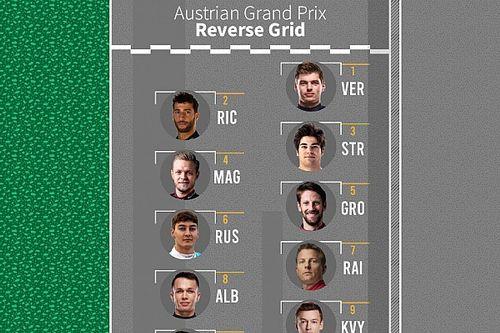 Ters gridli sıralama yarışı olsaydı Steiermark GP'de nasıl görünürdü?