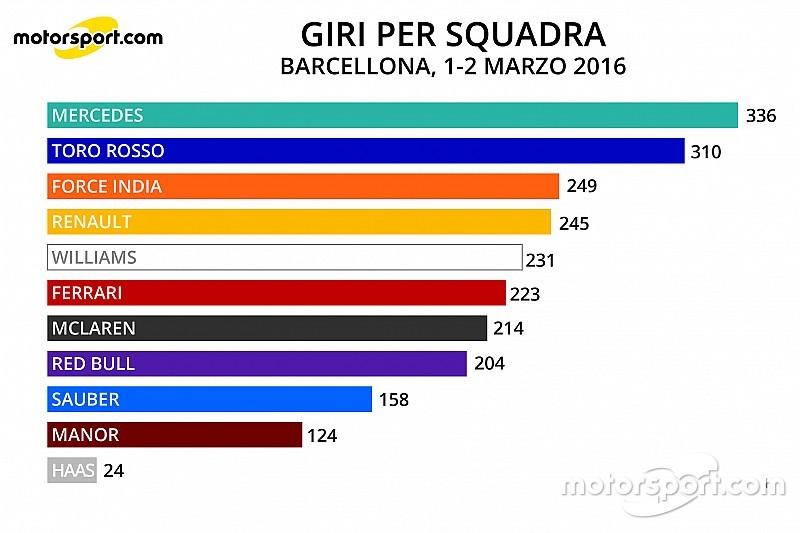 Analisi: la Ferrari è solo sesta in percorrenza di giri