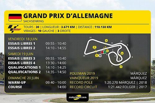 GP d'Allemagne - Programme et guide d'avant-course