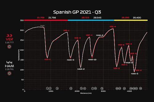 Mercedes più potente di motore, Red Bull più scarica
