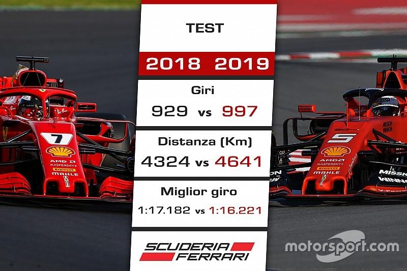 Ferrari: la SF90 più veloce della SF71H e fa più strada, ma basterà per battere la Mercedes?