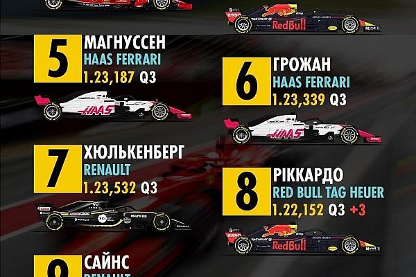 Формула 1 Результати Гран Прі Австралії: попередня стартова решітка