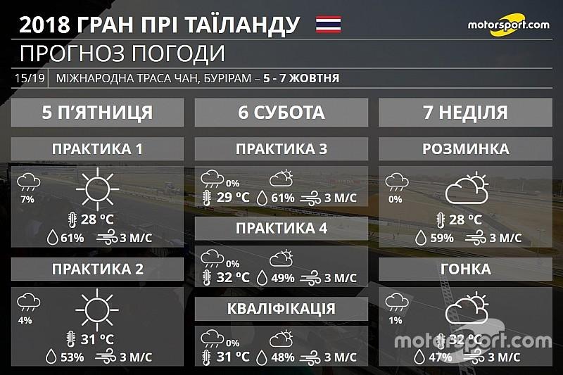 Гран Прі Таїланду: прогноз погоди на вікенд