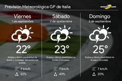Previsión meteorológica del GP de Italia de F1 2017