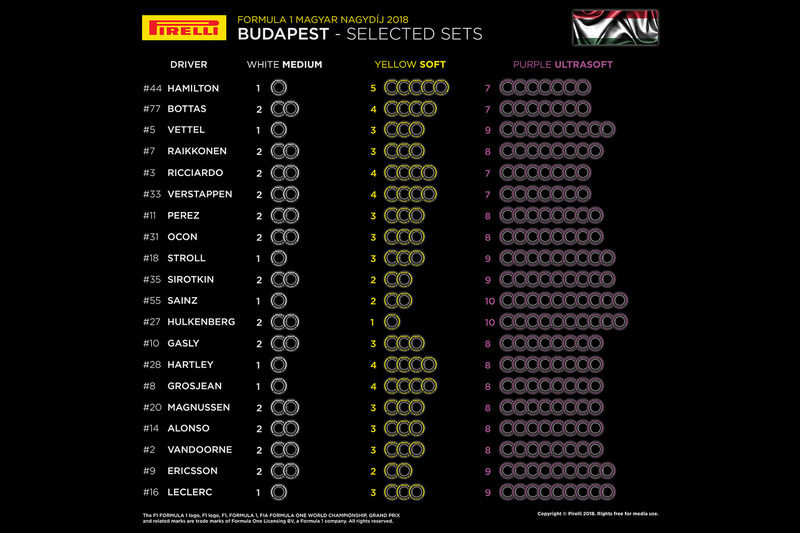 https://cdn-3.motorsport.com/images/mgl/01K9EvvY/s8/f1-hungarian-gp-2018-selected-sets-per-driver.jpg