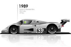1989: Sauber C9 Mercedes Benz