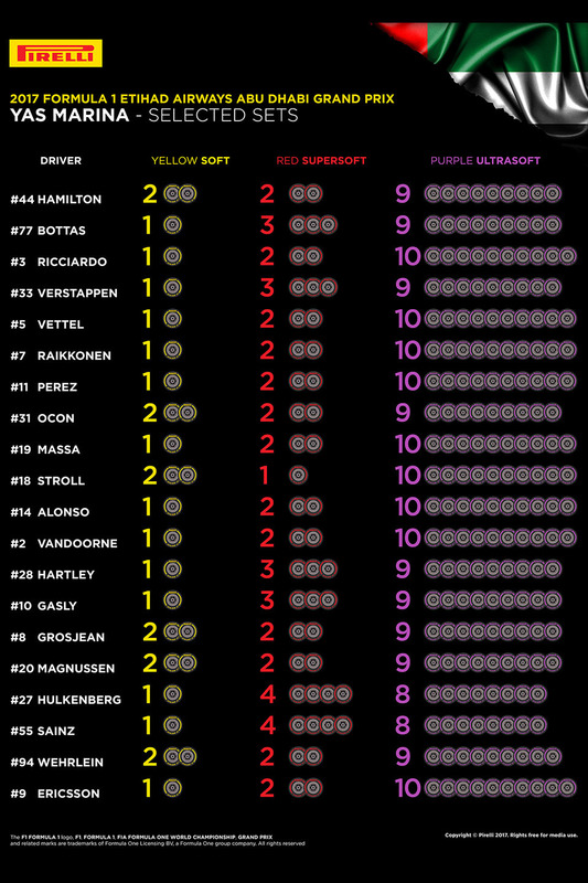 https://cdn-3.motorsport.com/images/mgl/0LxxBGa0/s8/f1-abu-dhabi-gp-2017-selected-pirelli-sets-per-driver-for-abu-dhabi-gp.jpg