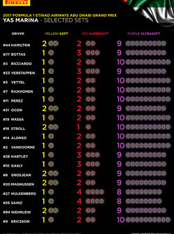 Selected Pirelli sets per driver for Abu Dhabi GP