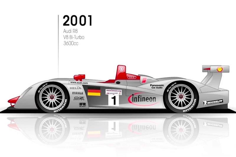 2001: Audi R8