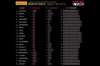 Pirelli lastik seçimleri - Monaco GP