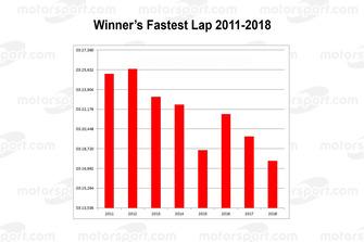 Le Mans: Winner's fastest lap 2011-2018