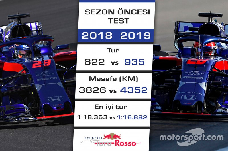 2018 - 2019 F1 sezon öncesi test kıyaslaması - Toro Rosso