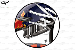 Red Bull RB13 old turning vanes