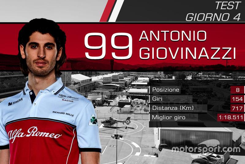 Giorno 4: Antonio Giovinazzi, Alfa Romeo Racing