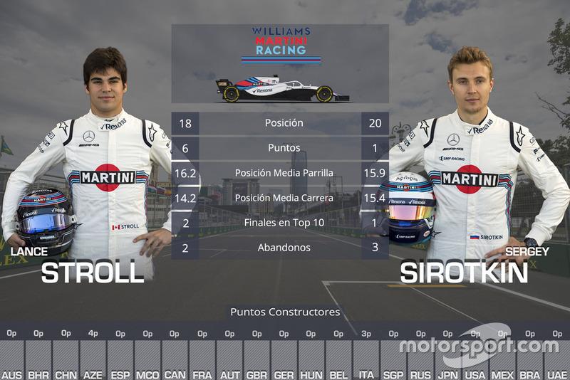 La comparación entre compañeros de equipo en 2018: Lance Stroll vs Sergey Sirotkin, Williams