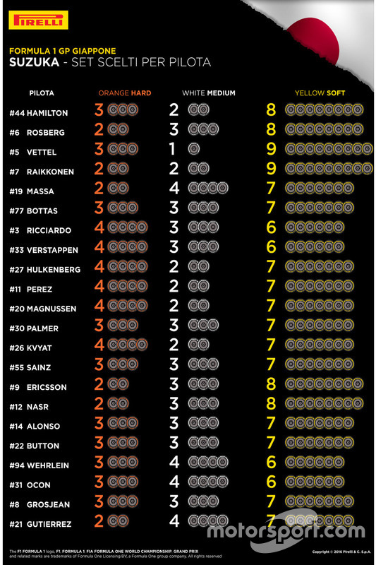 Bandensets Pirelli per rijder