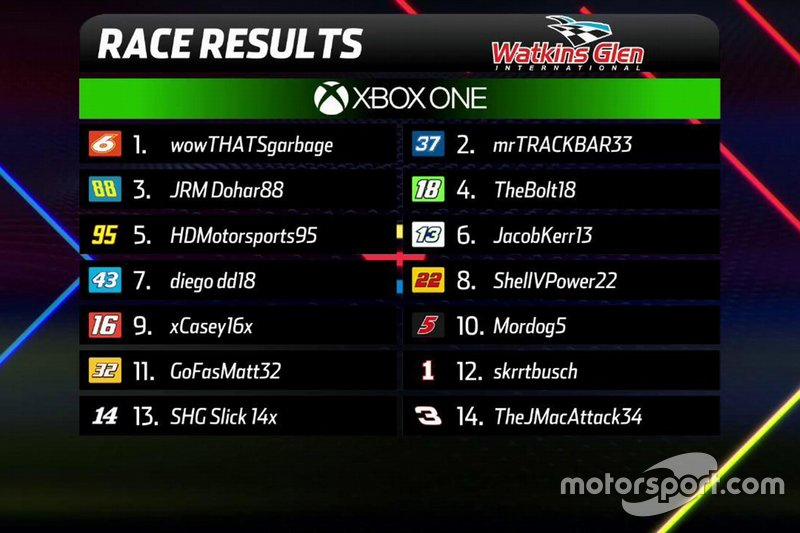Xbox final results