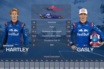Confronto finale tra compagni di squadra: Brendon Hartley vs. Pierre Gasly, Toro Rosso