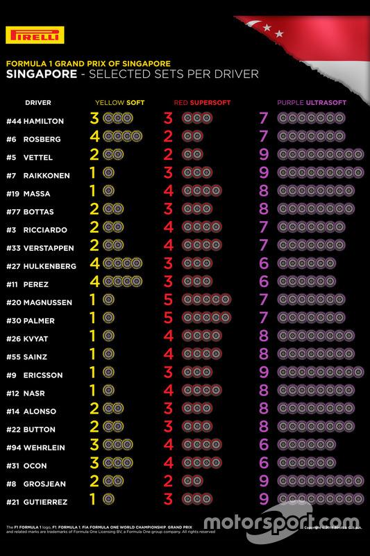 Выбранные командами комплекты шин на Гран При Сингапура