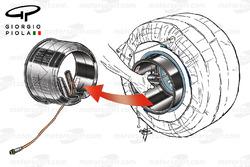 Riscaldamento degli pneumatici