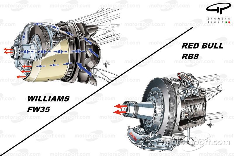 Деталі видувної вісі Williams FW35 і Red Bull RB8