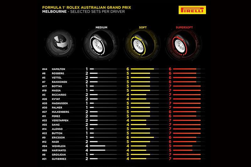 Pirelli, scelta dei piloti per il Gran Premio d'Australia 2016