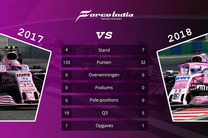 Force India - vergelijking 2017 en 2018 na 15 races