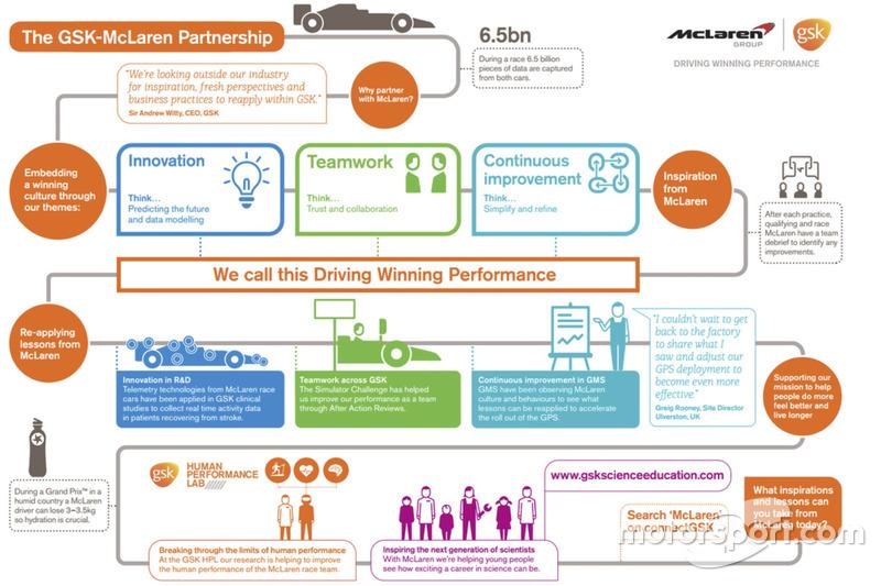 Schema collaborazione McLaren-GlaxoSmithKline