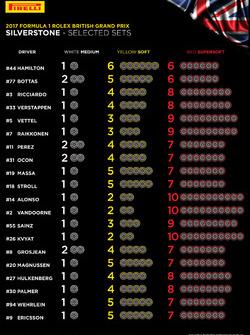 Pirelli-Reifenwahl