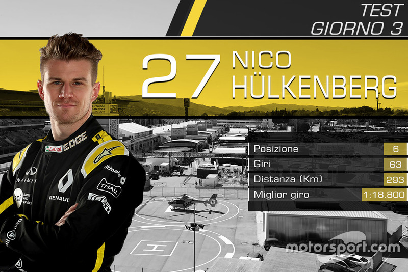 Giorno 3: Nico Hulkenberg, Renault F1 Team