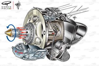 Essieu soufflant de la Red Bull RB8. En rouge, les flux d'air éjectés par la rotation de la roue (en bleu).