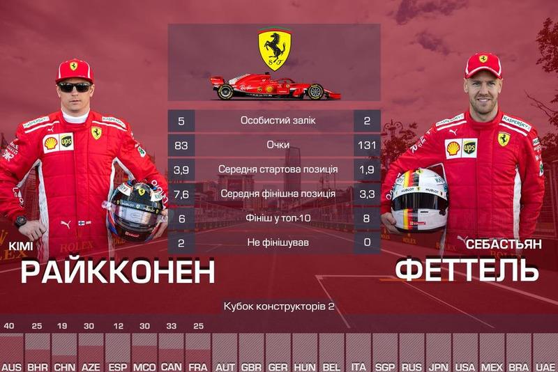 2. Ferrari — 214