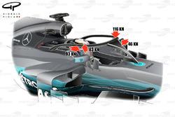 Test de choque del Halo para el Mercedes F1 W08