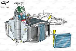 Minardi PS03 2003 radiator installation detail