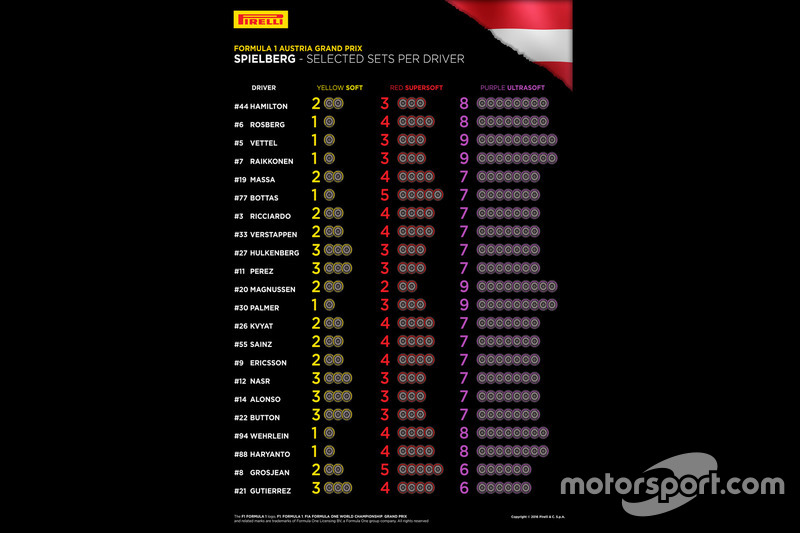 Opciones de neumáticos Pirelli por piloto GP de Austria