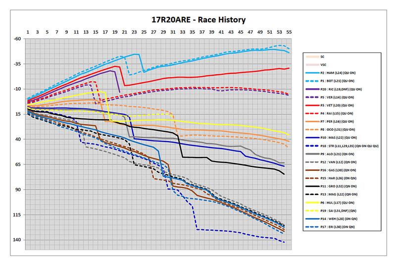 Historial de carrera - GP de Abu Dhabi