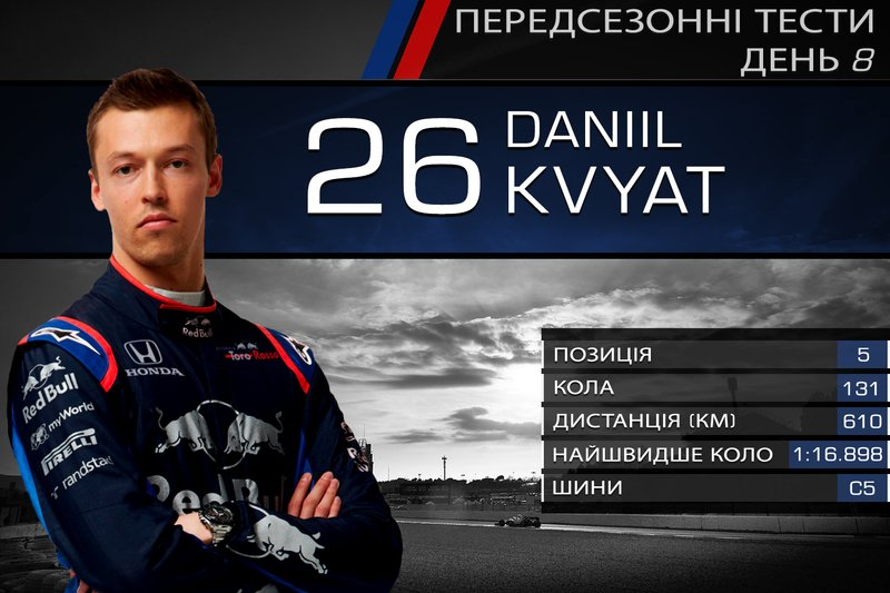 5. Данііл Квят