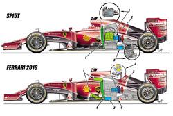 مُقارنة بين سيارتي فيراري 2015 و2016