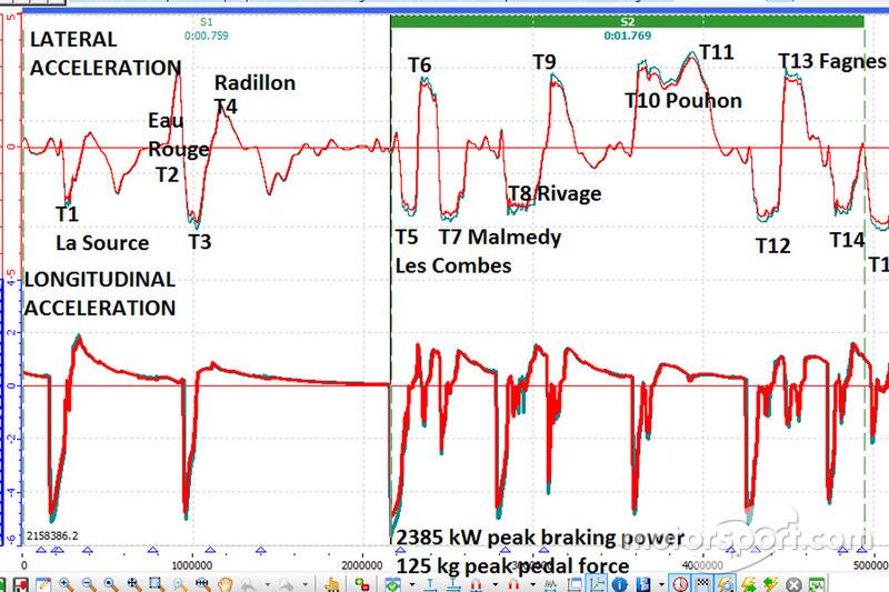 Dati di accelerazione di Spa con Wintax di Magneti Marelli